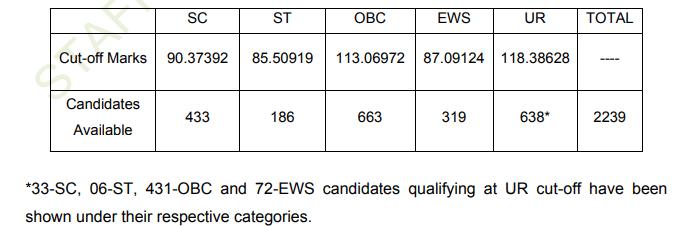 ssc-cpo-result